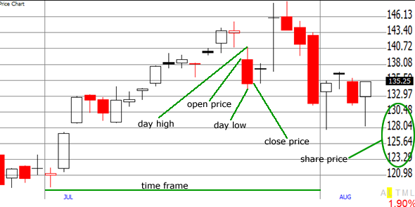stock charts explained candlestick closeup