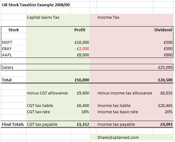 UK taxation on shares example