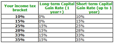 Stock options capital gains uk