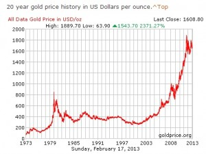 gold price history 20 year