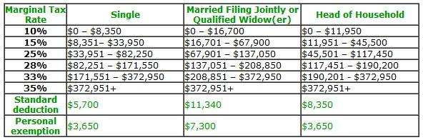 US income tax brackets 2009