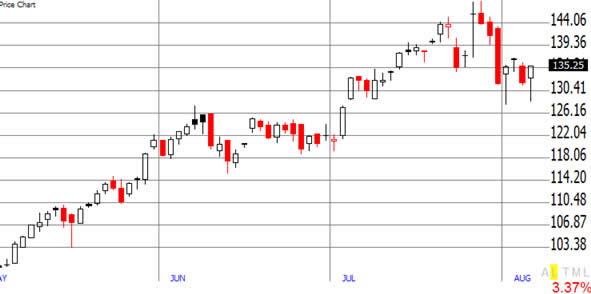 stock charts explained apple candlestick
