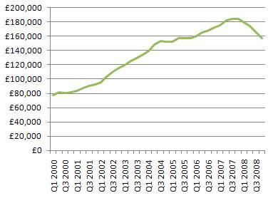 house price crash 2008